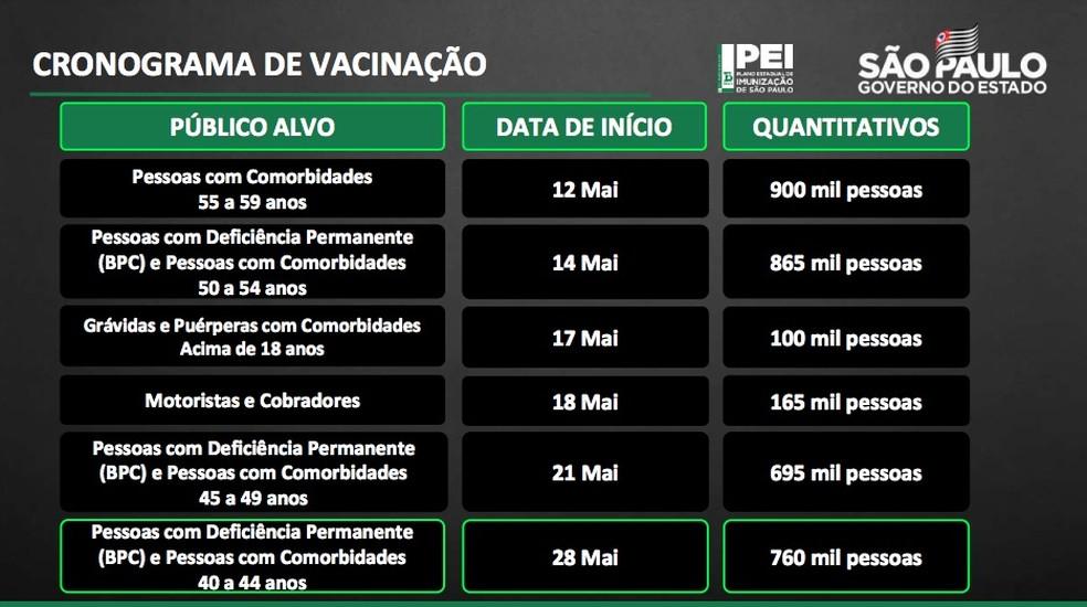 Novo calendário de vacinação contra a Covid-19 anunciado pelo governo de SP nesta quarta-feira (19). — Foto: Reprodução/GESP