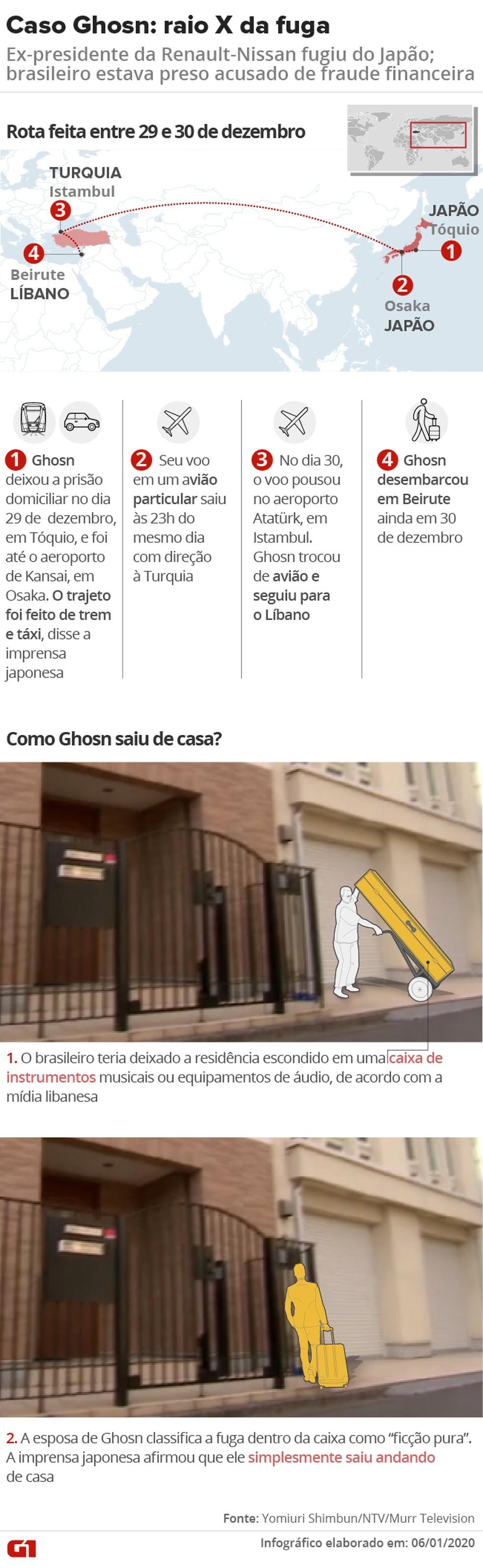 Detalhes sobre a fuga de Carlos Ghosn do Japão — Foto: Aparecido Gonçalves/Rafael Miotto/G1