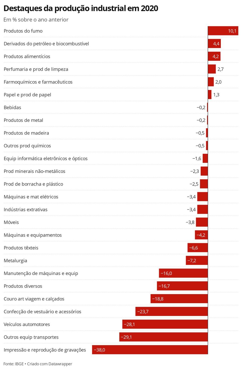 Destaques da produção industrial de 2020 — Foto: Economia G1