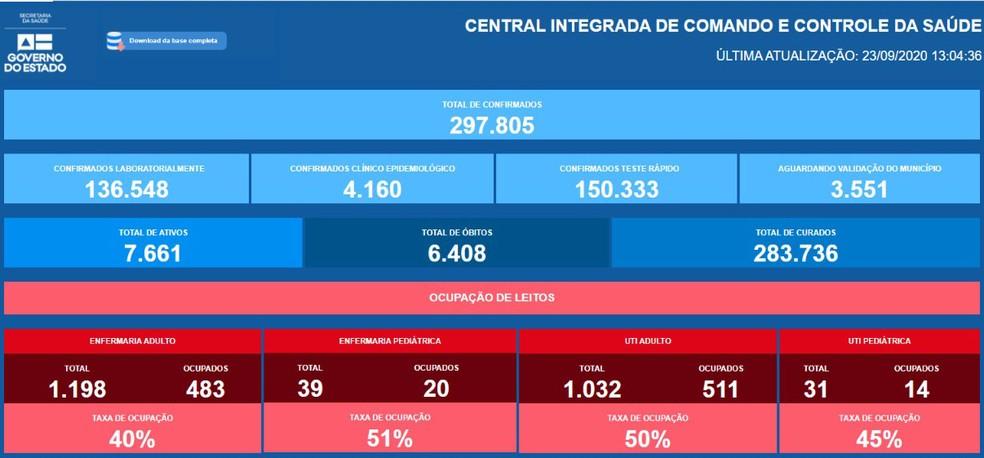 Atualização da Covid-19 na Bahia, no início da tarde desta quarta-feira (23) — Foto: Reprodução/Central Integrada de Comando e Controle da Saúde