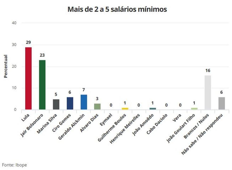 Pesquisa Ibope 21/8 para Presidência - mais de 2 a 5 salários mínimos (Foto: Arte/G1)