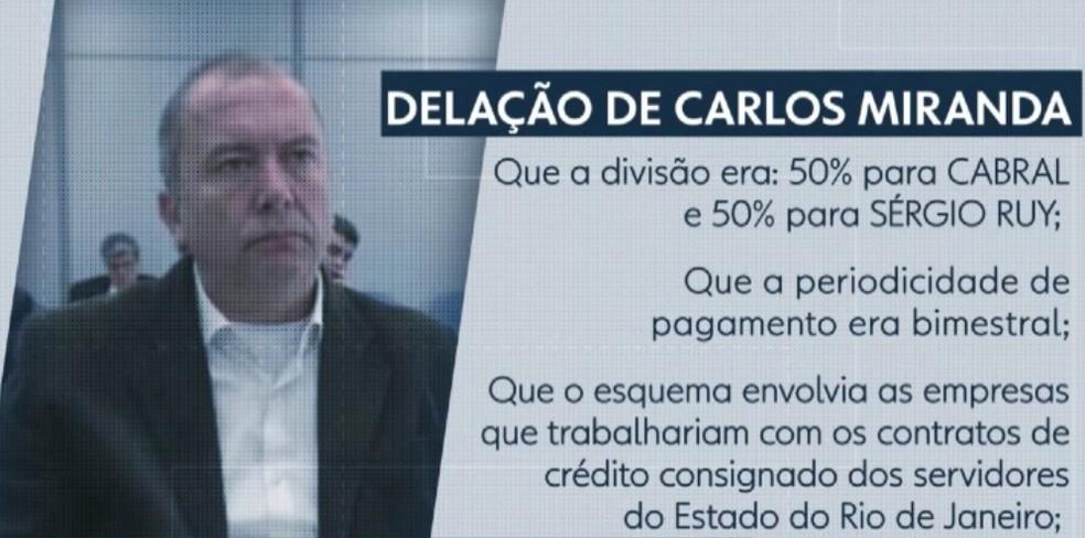 Na delação, Carlos Miranda contou que pagamentos rendiam, por ano, cerca de R$ 1 milhão só para Cabral. (Foto: Reprodução)