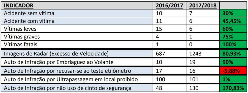 Operação Ano-Novo na região de Presidente Prudente (Foto: Polícia Militar Rodoviária)