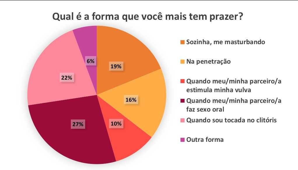 Pesquisa Prazerela (Foto: Divulgação)