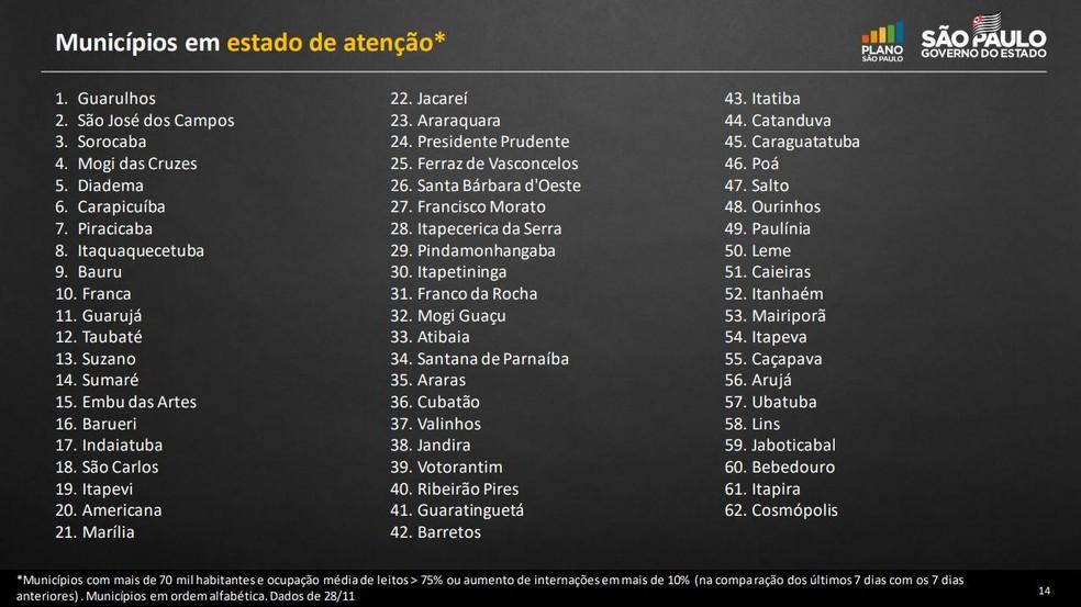 Lista de municípios paulistas em estado de atenção na pandemia de Covid-19 — Foto: Divulgação/Governo de SP