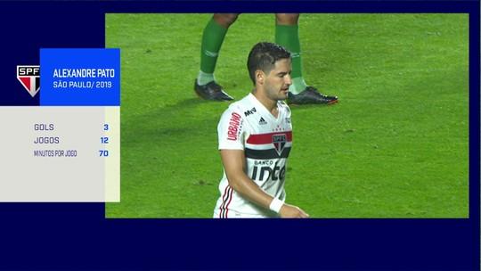 Pato destoa em goleada do São Paulo, e comentaristas criticam seu papel no time