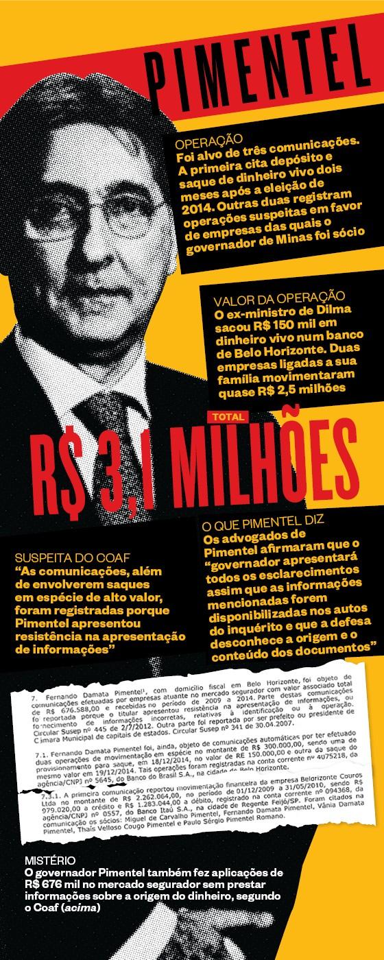 MISTÉRIO O governador Pimentel também fez aplicações de R$ 676 mil no mercado segurador sem prestar informações sobre a origem do dinheiro, segundo o Coaf (acima) (Foto:  )