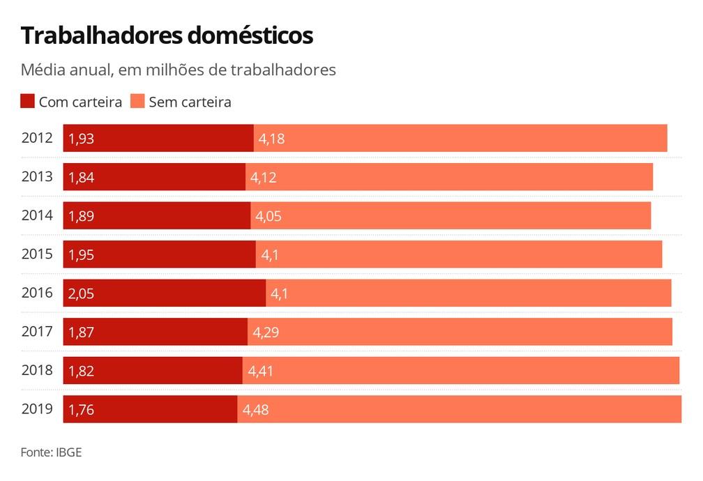 Trabalhadores domésticos — Foto: Economia G1