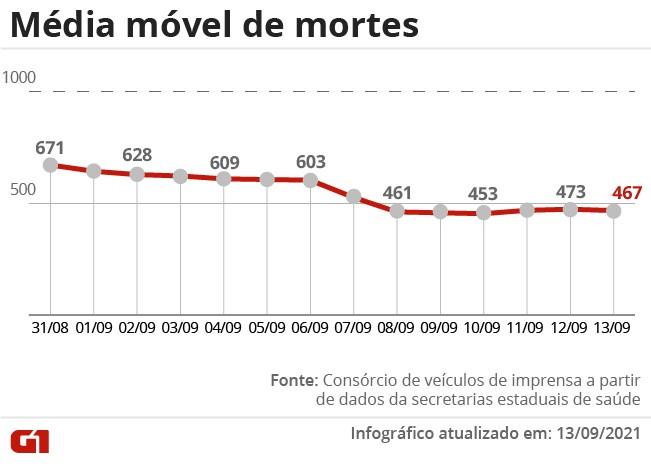Brasil ultrapassa 21 milhões de casos registrados de Covid; média móvel de mortes completa 3 semanas em queda
