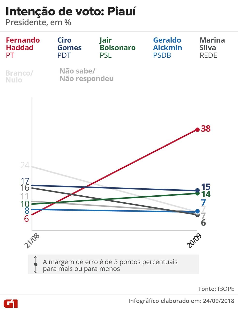 Pesquisa Ibope - evolução da intenção voto para presidente no Piauí. — Foto: Arte/G1