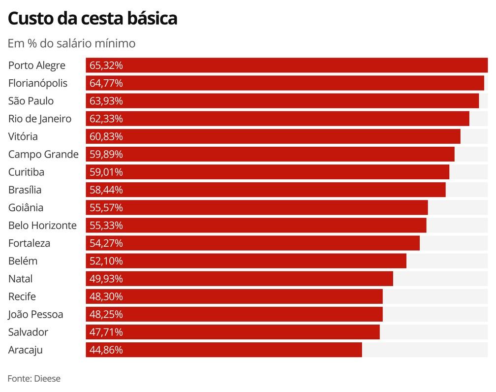 Custo da cesta básica — Foto: Economia G1