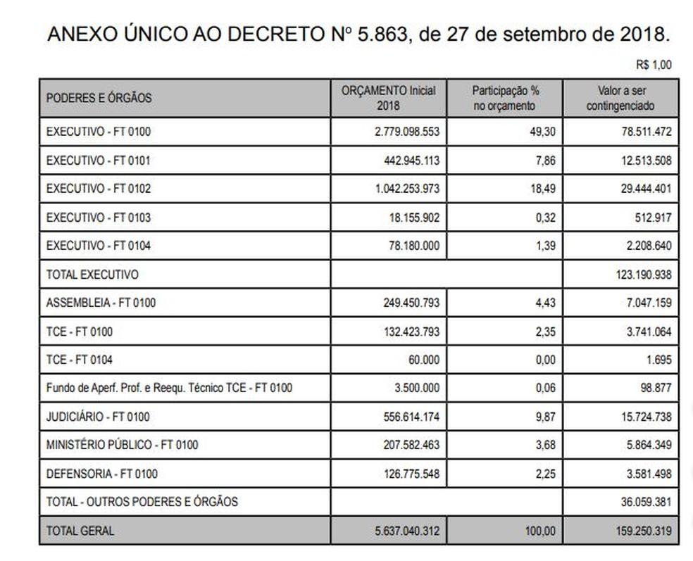 Tabela de cortes do governo — Foto: Reprodução/DOE