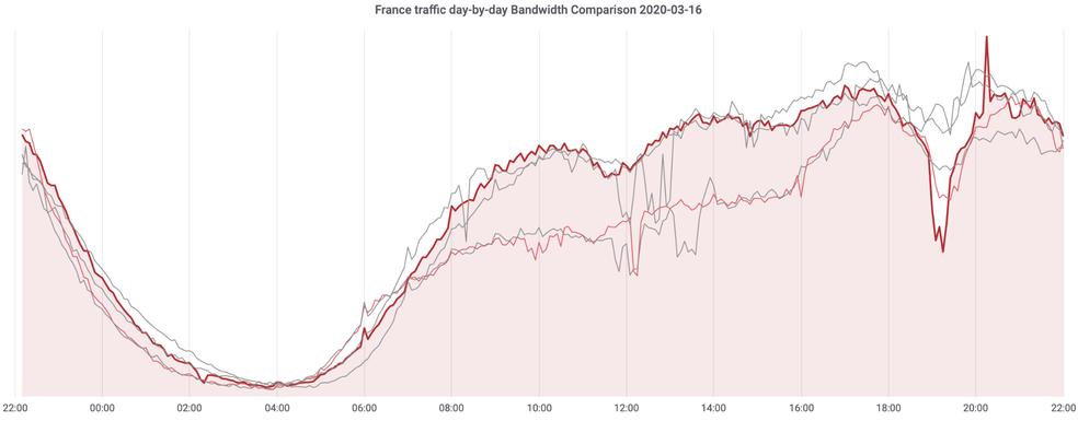 Linha vermelha mostra o consumo de internet na frança. Queda é quando houve anúncio presidencial na TV. Linhas cinza são o consumo nos dias anteriores. — Foto: Reprodução/Cloudflare