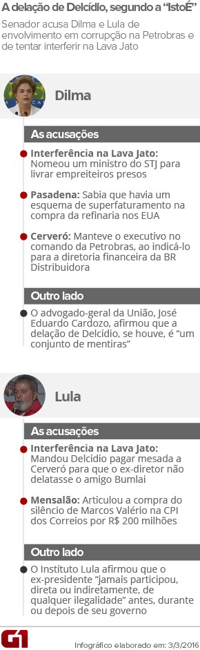 ARTE - Acusações de Delcídio do Amaral a Dilma e Lula e Outro Lado (Foto: Arte/G1)