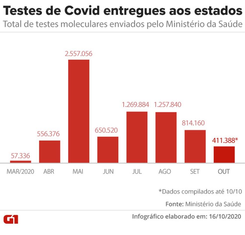 Total de testes de Covid enviados pelo Ministério da Saúde aos estados — Foto: Arte/G1