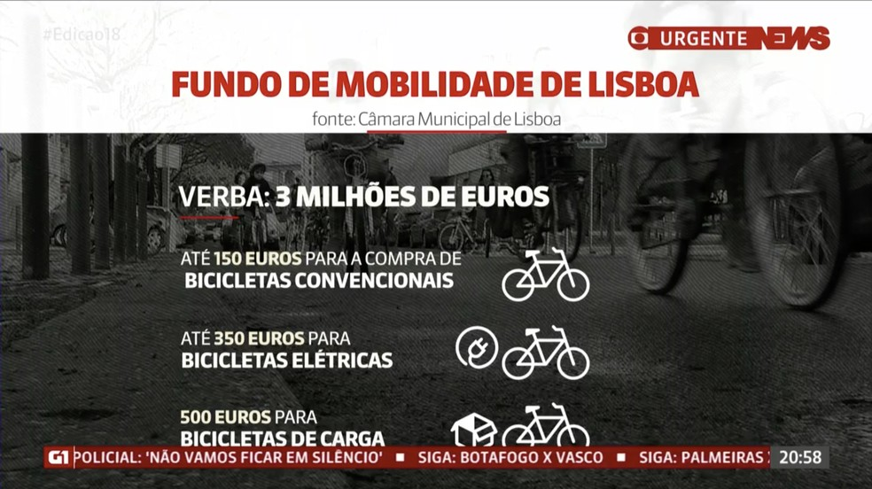 Fundo de Mobilidade de Lisboa: verba de 3 milhões de euros (cerca de R$ 19 milhões) — Foto: Reprodução / GloboNews