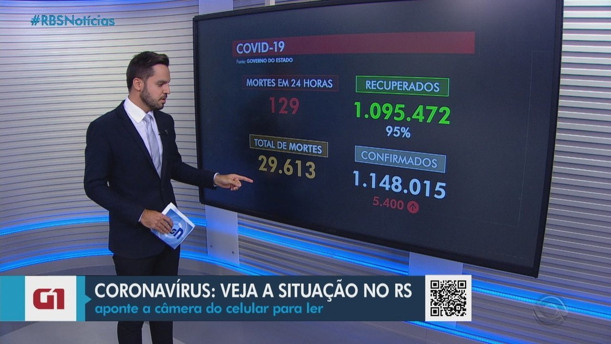 RS registra mais 129 mortes por Covid-19; total de óbitos passa de 29,6 mil