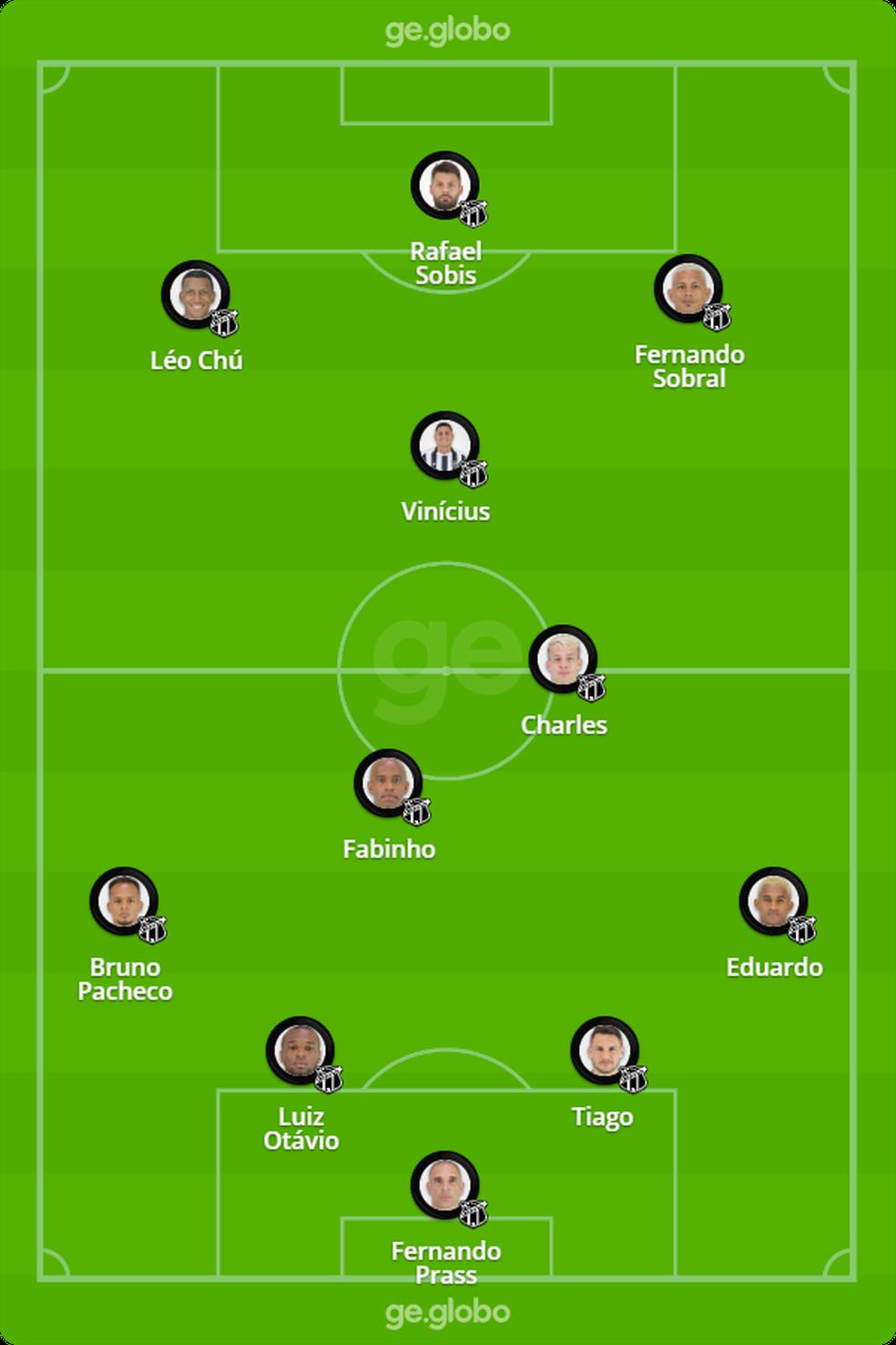 Provável Ceará contra o Botafogo — Foto: Infografia