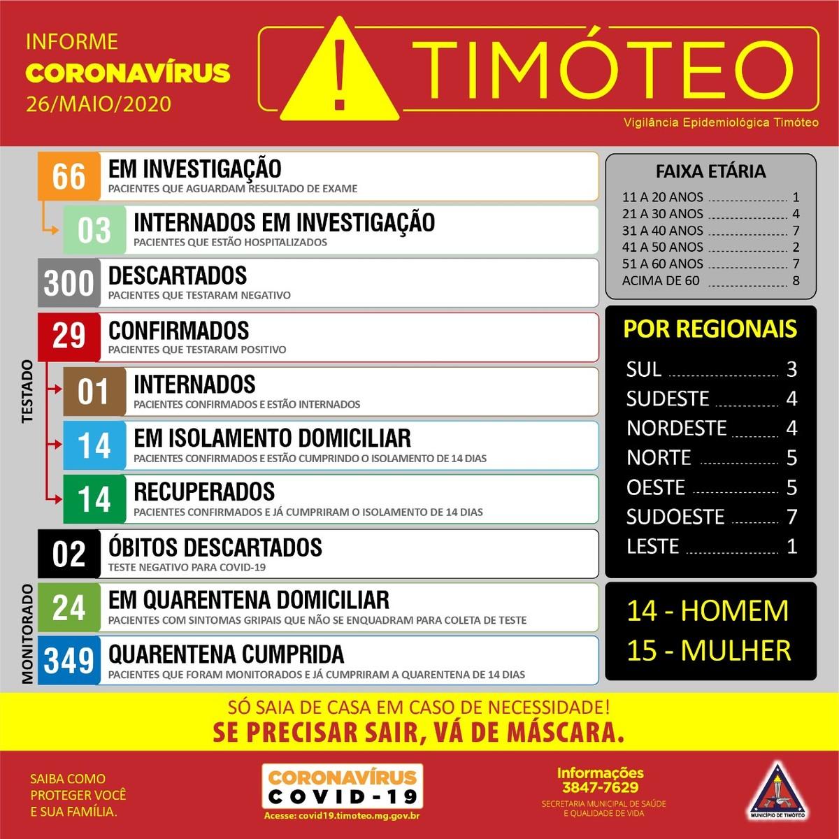 Prefeitura de Timóteo confirma cinco novos casos de coronavírus no município
