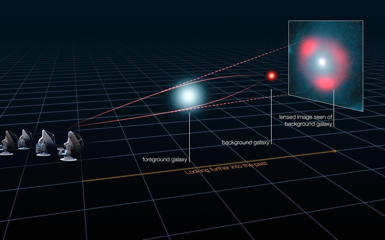 figura esquemática mostra como é que a luz emitida por uma galáxia longínqua é distorcida pelo efeito gravitacional de uma galáxia mais próxima, que atua como uma lente, fazendo com que a fonte distante apareça distorcida mas mais brilhante e formando característicos anéis de luz, os chamados anéis de Eisntein (Foto: ALMA (ESO/NRAO/NAOJ), L. Calçada (ESO), Y. Hezaveh et al.)