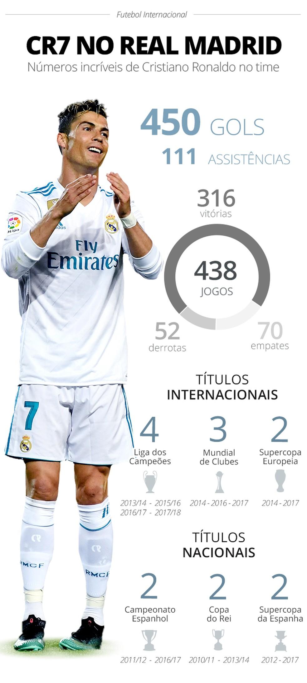 Números de CR7 no Real Madrid (Foto: Arte GloboEsporte.com)