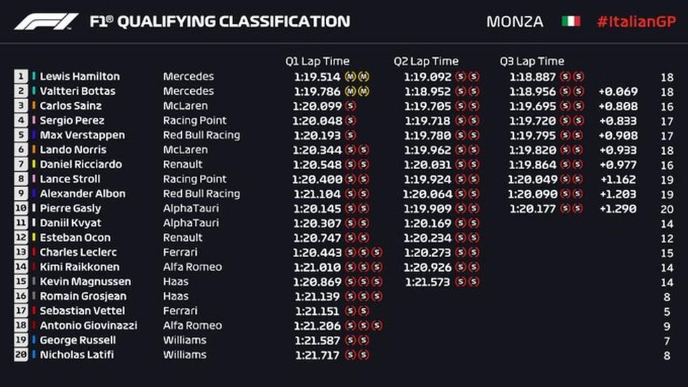 Resultado final da classificação do GP da Itália — Foto: Reprodução/FOM