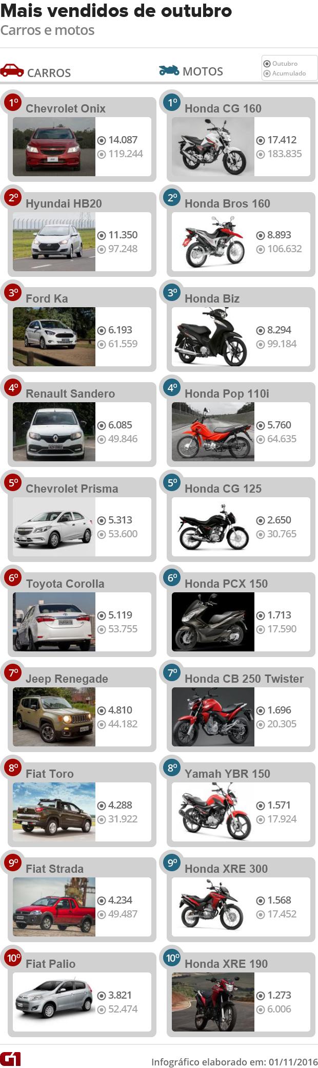 Mais vendidos de outubro de 2016 Fenabrave (Foto: G1)