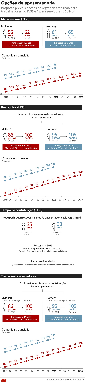 Proposta de reforma da Previdência do governo Bolsonaro prevê 3 regras de transição para o INSS e 1 para servidores. — Foto: Juliane Monteiro/G1