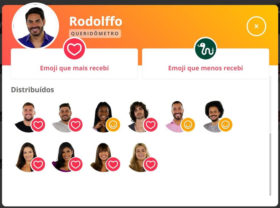 Queridômetro Rodolffo - 03/4 — Foto: Globo