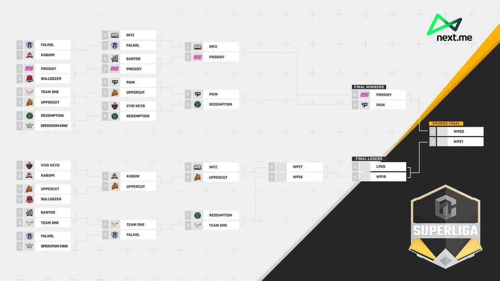Tabela atualizada da Superliga ABCDE — Foto: Reprodução