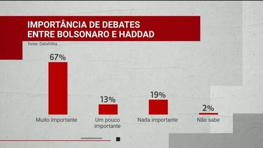 Datafolha para presidente: veja a opinião dos entrevistados sobre os debates