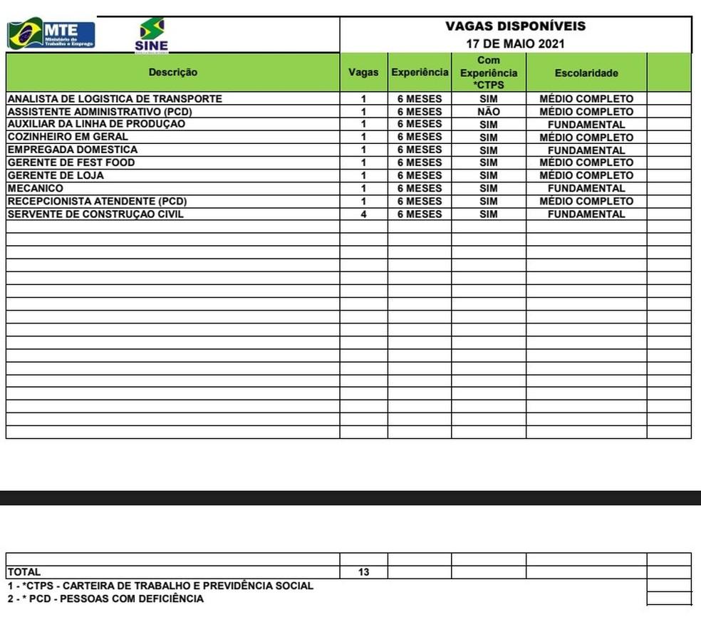 Sine Acre oferta 13 vagas de emprego para esta segunda-feira (17) — Foto: Divulgação/Sine Acre