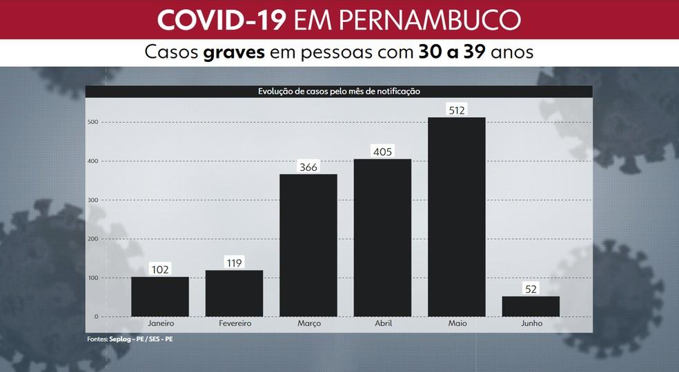 Gráfico mostra quantidade de casos graves de Covid-19 por mês de notificação em 2021 — Foto: Reprodução/TV Globo