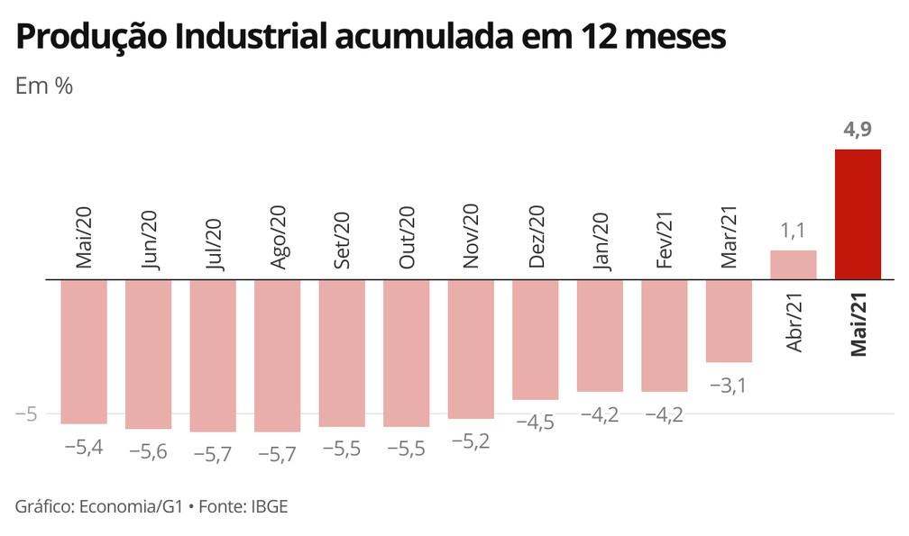 Indicador acumulado em 12 meses teve segunda taxa positiva após sequência de 22 negativas — Foto: Economia/G1