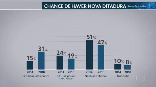 50% afirmam que há 'alguma chance' de haver nova ditadura