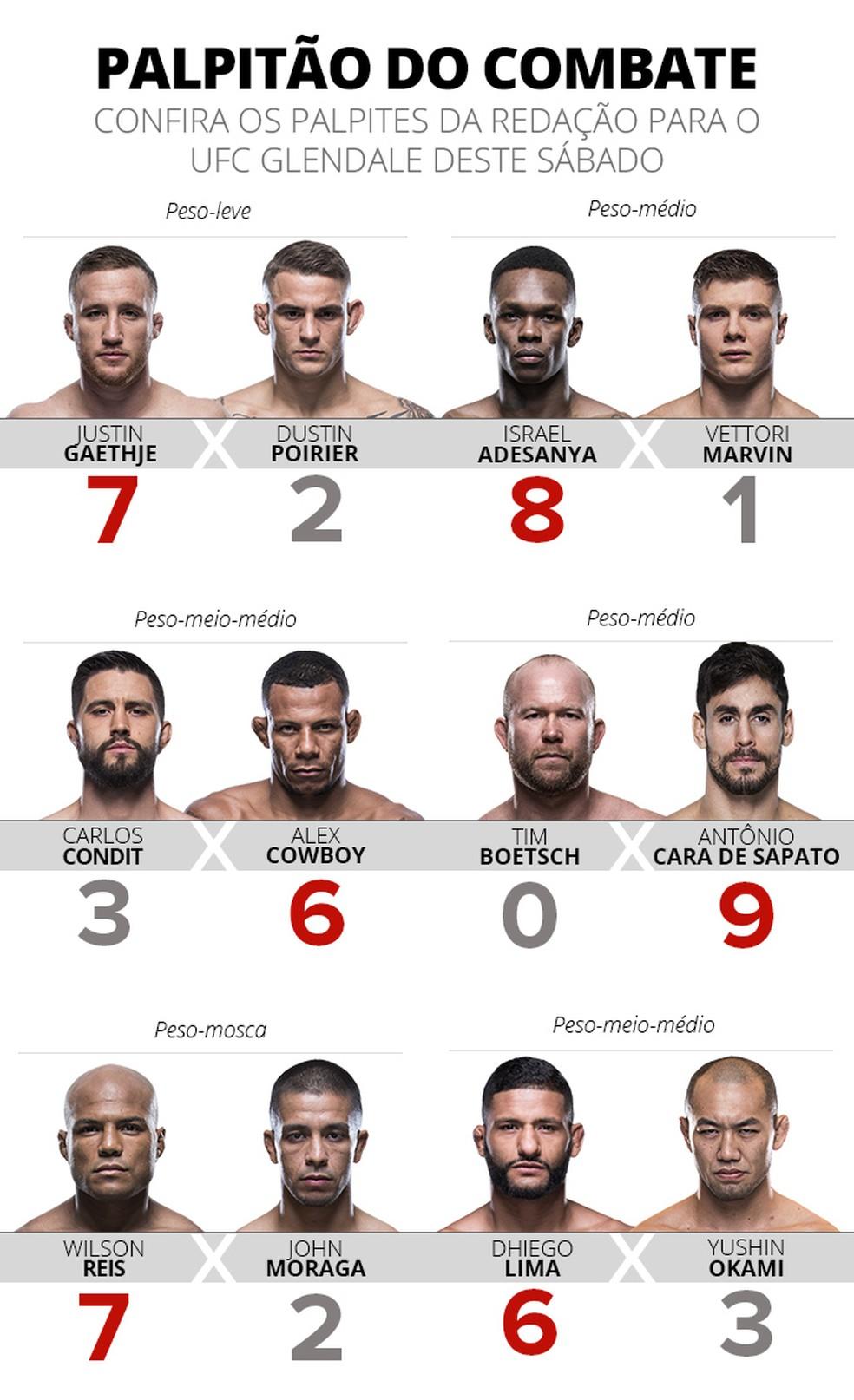 Palpitão do Combate - UFC Glendale (Foto: Editoria de Arte)