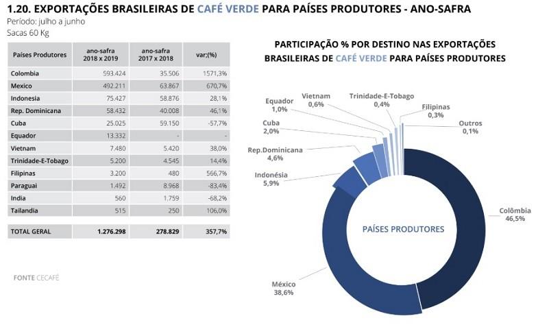 exportação-cafe-produtores (Foto: CeCafé/Globo Rural)