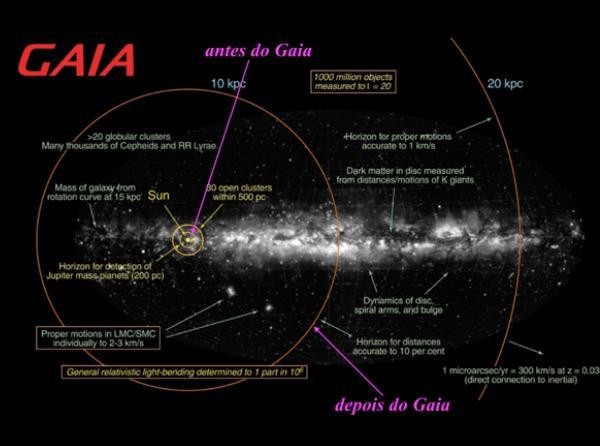 Horizontes de paralaxes estelares razoáveis antes (300 anos-luz) e depois do Gaia (30 mil anos-luz).