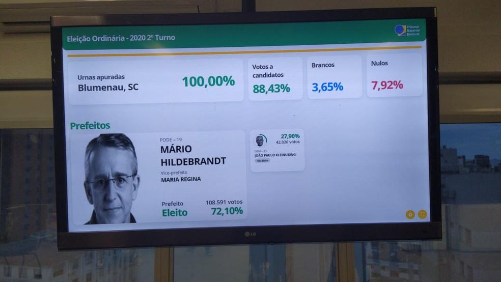 18h30 - TRE-SC, resultado Blumenau — Foto: Sarah Castro/NSC TV