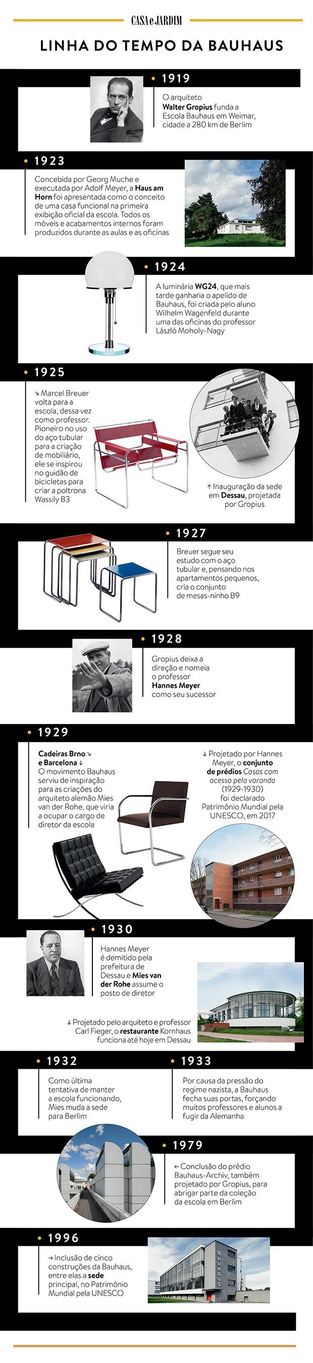 Linha do tempo da Escola Bauhaus (Foto: Casa e Jardim)