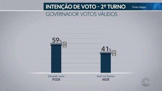 Ibope no RS, votos válidos: Eduardo Leite, 59%; Sartori, 41%