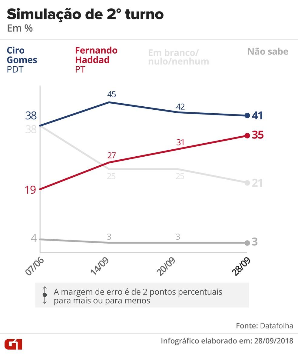 Pesquisa Datafolha - Simulação de segundo turno entre Ciro x Alckmin — Foto: Arte/G1