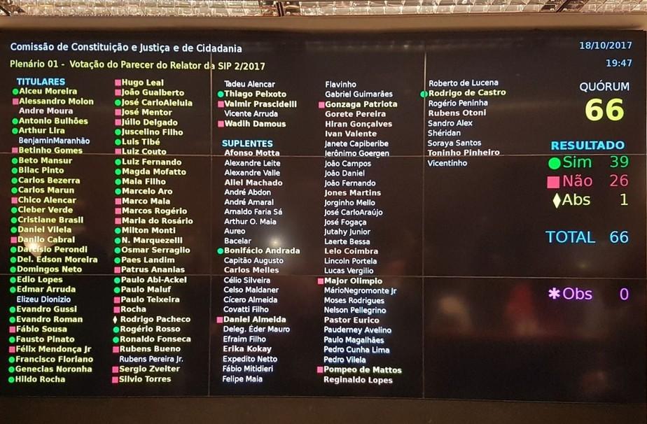 CCJ aprova relatório que propõe rejeição da denúncia contra Temer, Padilha e Moreira