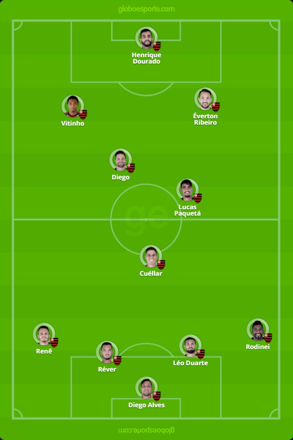 Provável escalação do Flamengo (Foto: Reprodução)