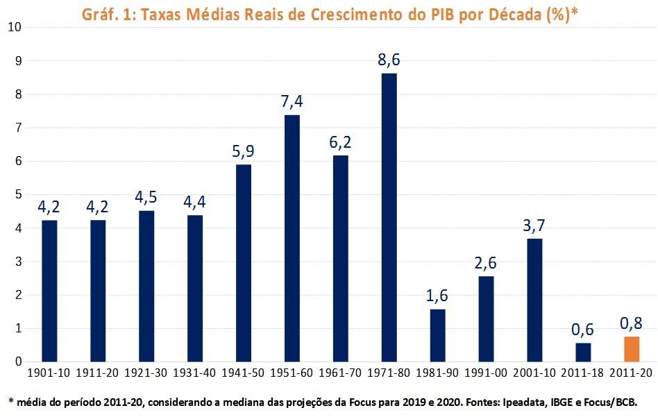 A média desta década, de 0,76%, foi arredondada no gráfico para 0,8%