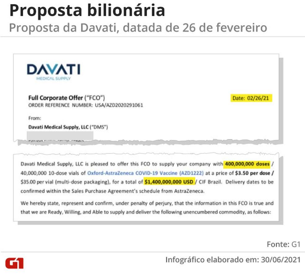 Imagem de troca de mensagens entre a Davati e o Ministério da Saúde — Foto: Amanda Paes/G1
