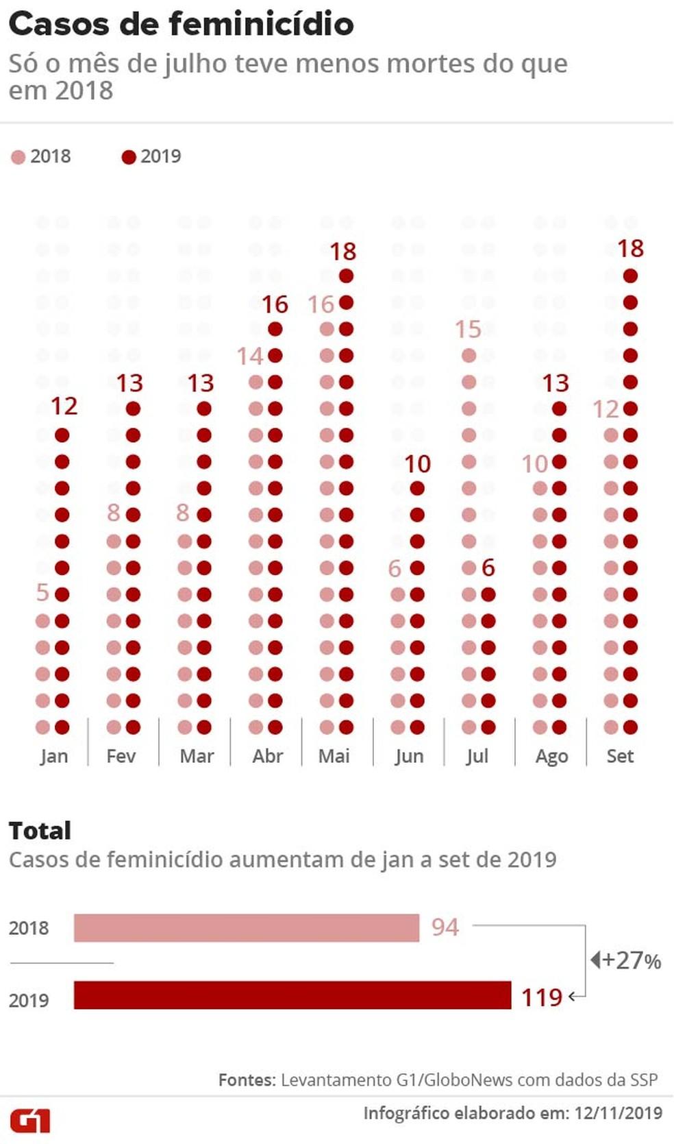 Casos de feminicídio de janeiro a setembro em SP — Foto: Aparecido Gonçalves/Arte G1