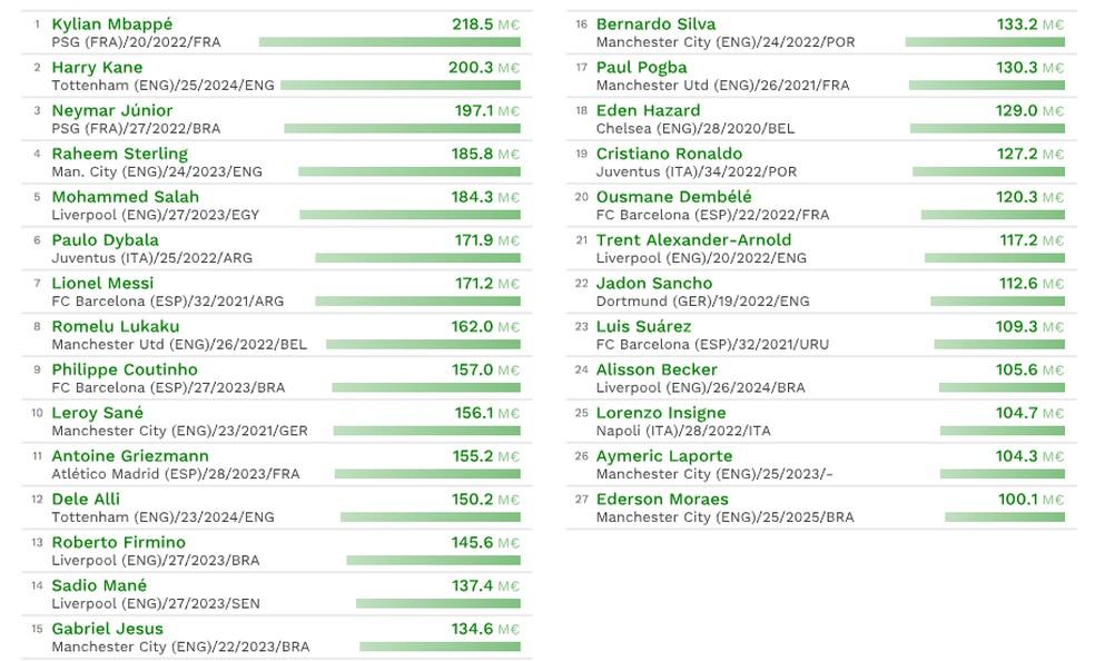 Seis brasileiros estão cotados acima dos 100 milhões de euros — Foto: Reprodução CIES