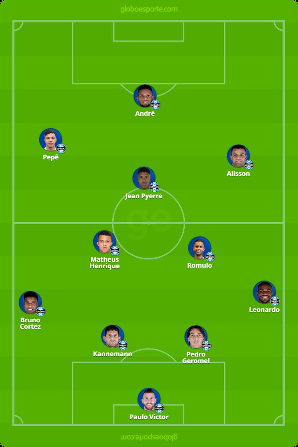 Provável time do Grêmio contra o Athletico — Foto: Reprodução