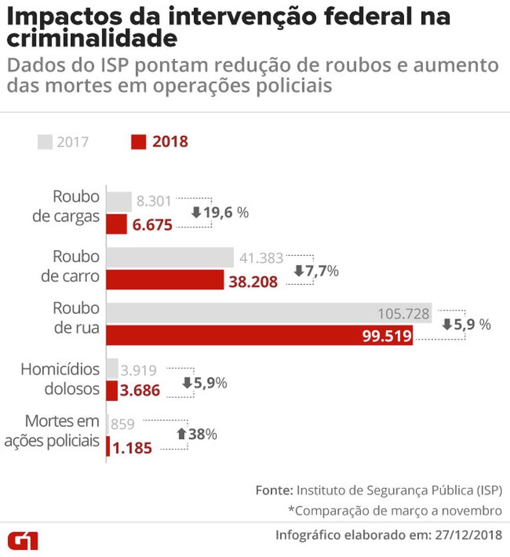 Variação dos índices de criminalidade durante a intervenção — Foto: Infográfico: Rodrigo Cunha/G1